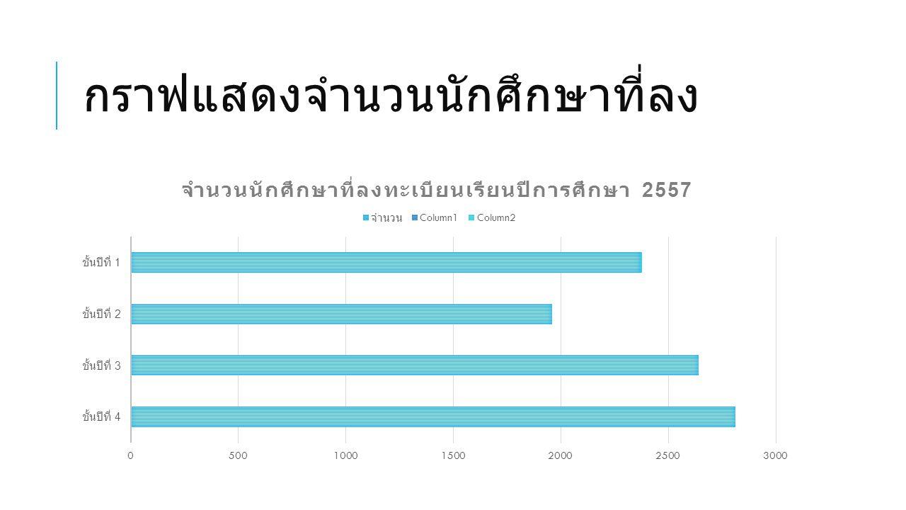 กราฟแสดงจำนวนนักศึกษาที่ลง