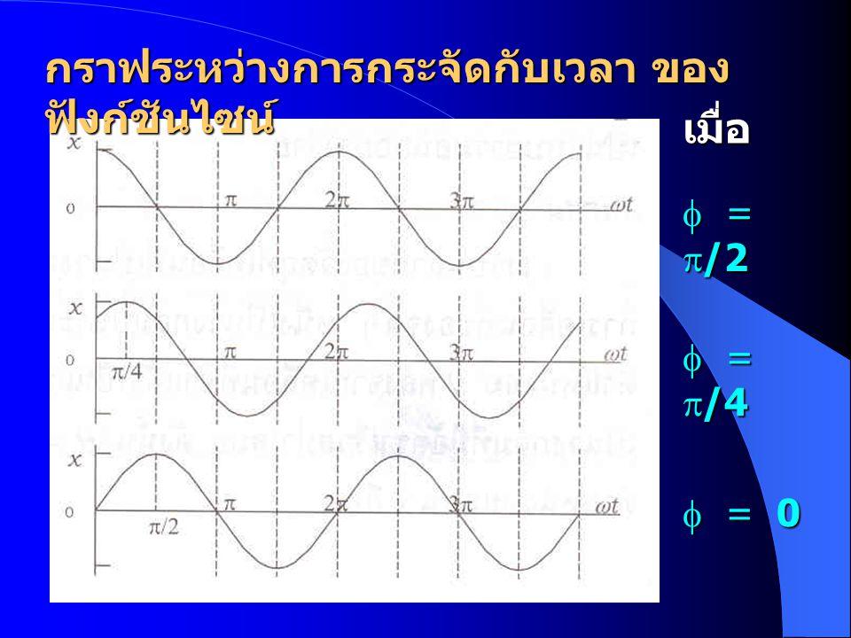 กราฟระหว่างการกระจัดกับเวลา ของ ฟังก์ชันไซน์ เมื่อ  =  /2  =  /4  = 0