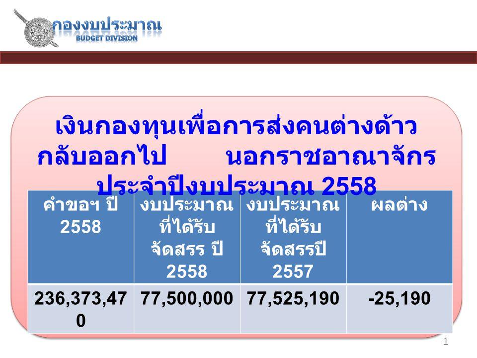 1 คำขอฯ ปี 2558 งบประมาณ ที่ได้รับ จัดสรร ปี 2558 งบประมาณ ที่ได้รับ จัดสรรปี 2557 ผลต่าง 236,373,47 0 77,500,00077,525,190-25,190 เงินกองทุนเพื่อการส่งคนต่างด้าว กลับออกไป นอกราชอาณาจักร ประจำปีงบประมาณ 2558