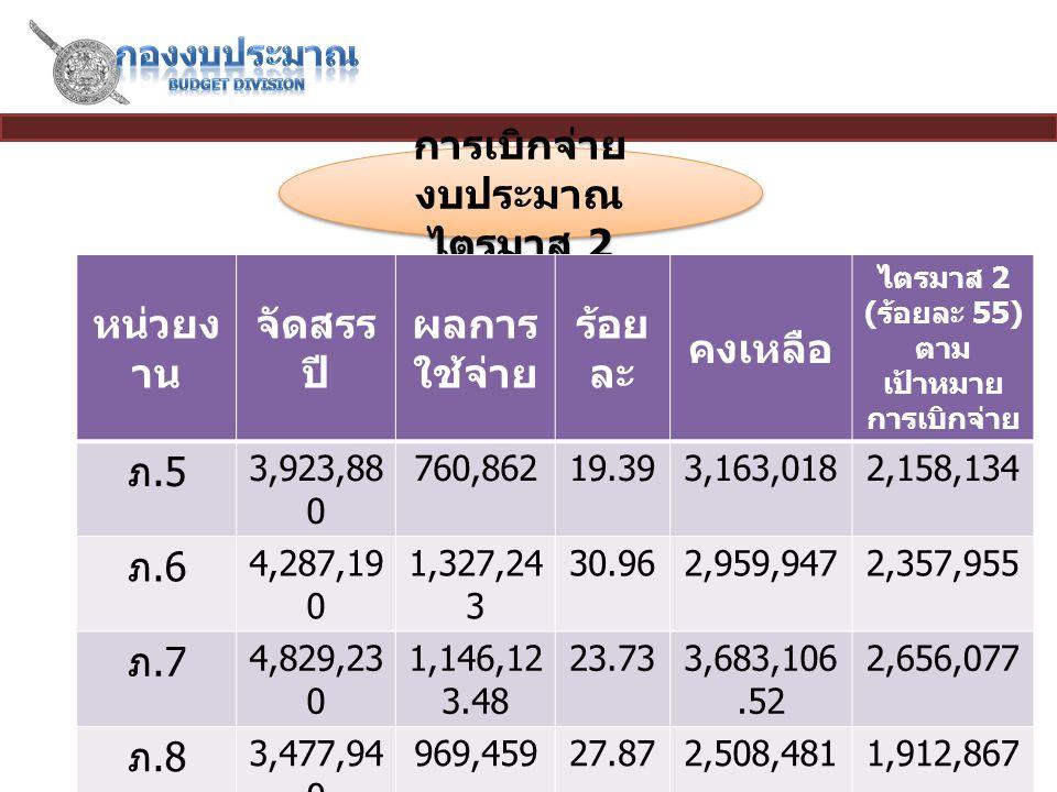 15 การเบิกจ่าย งบประมาณ ไตรมาส 2 การเบิกจ่าย งบประมาณ ไตรมาส 2 หน่วยง าน จัดสรร ปี 2558 ผลการ ใช้จ่าย ร้อย ละ คงเหลือ ไตรมาส 2 ( ร้อยละ 55) ตาม เป้าหมาย การเบิกจ่าย ภ.5 3,923,88 0 760,86219.393,163,0182,158,134 ภ.6 4,287,19 0 1,327,24 3 30.962,959,9472,357,955 ภ.7 4,829,23 0 1,146,12 3.48 23.733,683,106.52 2,656,077 ภ.8 3,477,94 0 969,45927.872,508,4811,912,867 ภ.9 2,090,91 0 1,268,47 1 60.67822,4391,150,001