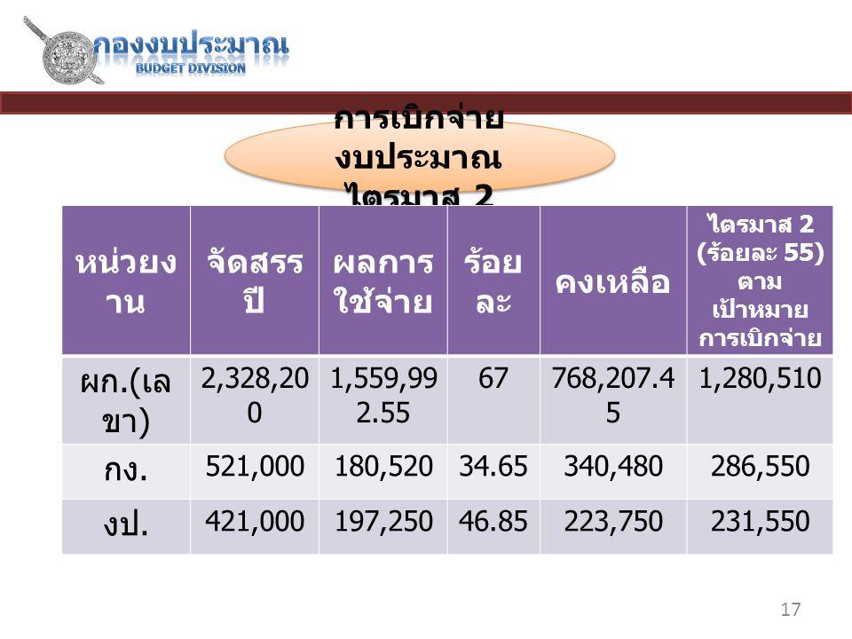17 การเบิกจ่าย งบประมาณ ไตรมาส 2 การเบิกจ่าย งบประมาณ ไตรมาส 2 หน่วยง าน จัดสรร ปี 2558 ผลการ ใช้จ่าย ร้อย ละ คงเหลือ ไตรมาส 2 ( ร้อยละ 55) ตาม เป้าหมาย การเบิกจ่าย ผก.( เล ขา ) 2,328,20 0 1,559,99 2.55 67768,207.4 5 1,280,510 กง.