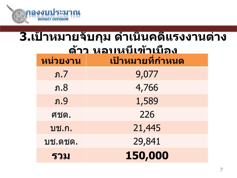 3. เป้าหมายจับกุม ดำเนินคดีแรงงานต่าง ด้าว หลบหนีเข้าเมือง 7 หน่วยงานเป้าหมายที่กำหนด ภ.7 9,077 ภ.8 4,766 ภ.9 1,589 ศชต. 226 บช. ก. 21,445 บช. ตชด. 29