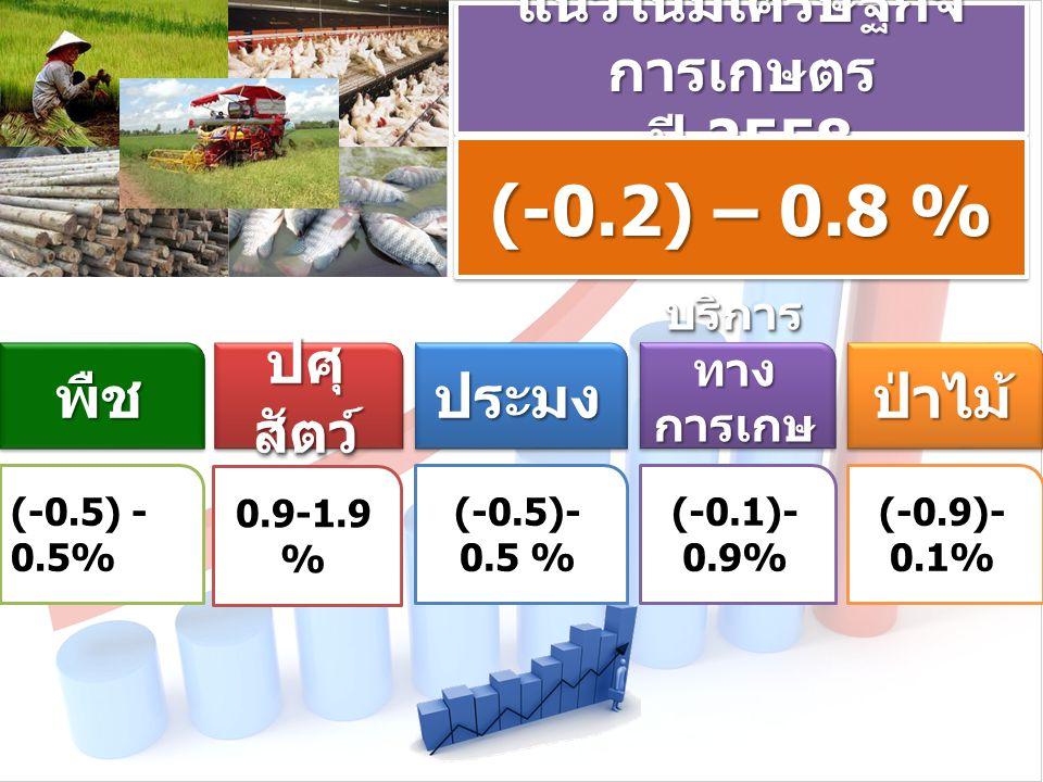 แนวโน้มเศรษฐกิจ การเกษตร ปี 2558 ปี 2558 แนวโน้มเศรษฐกิจ การเกษตร ปี 2558 ปี 2558 (-0.2) – 0.8 % (-0.9)- 0.1% พืชพืช (-0.5) - 0.5% ปศุ สัตว์ 0.9-1.9 % ประมงประมง (-0.5)- 0.5 % บริการ ทาง การเกษ ตร บริการ ทาง การเกษ ตร (-0.1)- 0.9% ป่าไม้ ป่าไม้