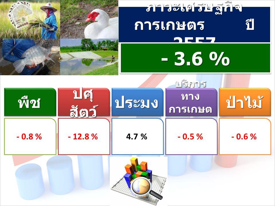 ภาวะเศรษฐกิจ การเกษตร ปี 2557 - 3.6 % พืชพืช ปศุ สัตว์ ประมงประมง บริการ ทาง การเกษต ร บริการ ทาง การเกษต ร ป่าไม้ป่าไม้ - 0.8 %- 12.8 %4.7 %- 0.5 %- 0.6 %