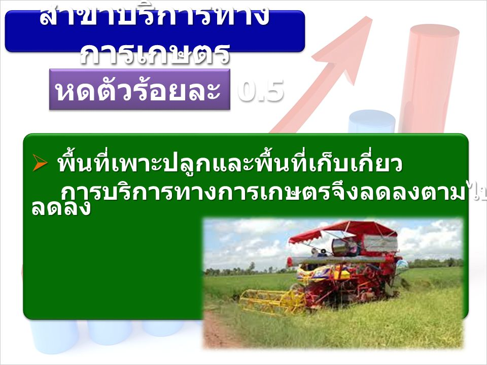  พื้นที่เพาะปลูกและพื้นที่เก็บเกี่ยว ลดลง สาขาบริการทาง การเกษตร หดตัวร้อยละ 0.5 การบริการทางการเกษตรจึงลดลงตามไปด้วย การบริการทางการเกษตรจึงลดลงตามไปด้วย
