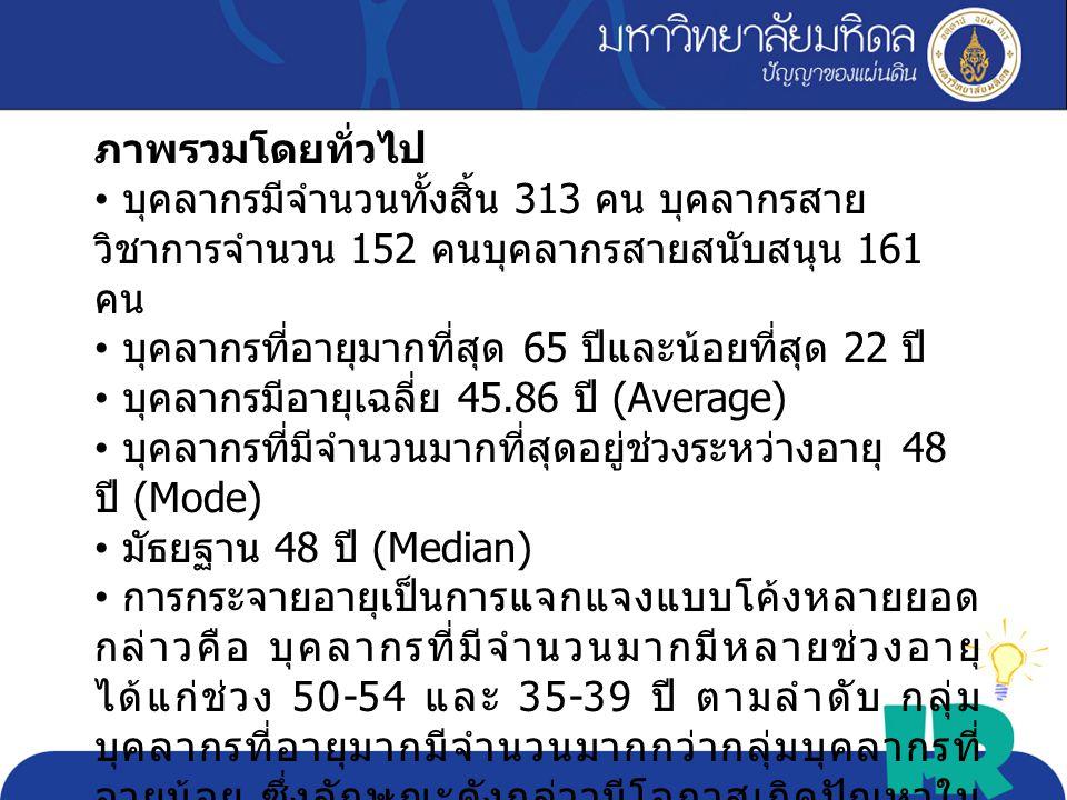 Max 65 Min 22 Avg. 45.86 Sd. 10.33 critica l