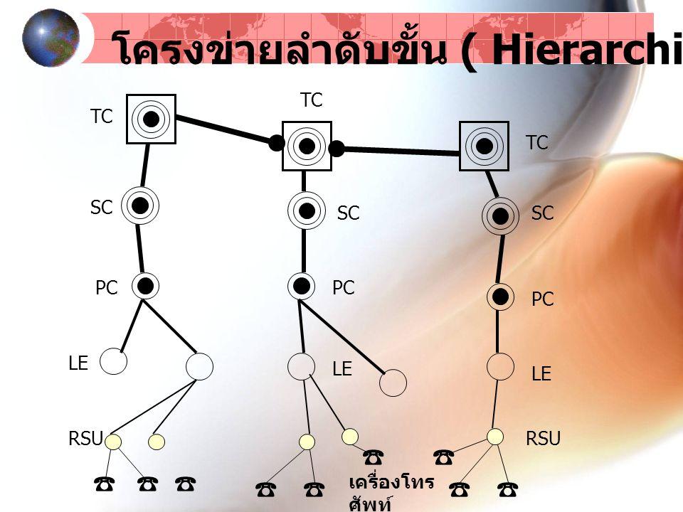 RSU LE PC SC TC SC PC LE RSU เครื่องโทร ศัพท์ TC SC PC โครงข่ายลำดับขั้น ( Hierarchical Network )