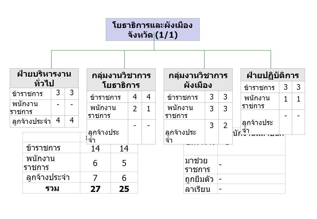 อัตราบรรจุ ข้าราชการ 14 พนักงาน ราชการ 65 ลูกจ้างประจำ 76 รวม 2725 อัตราว่าง - พนักงานสถาปนิก =1 มาช่วย ราชการ - ถูกยืมตัว - ลาเรียน - ฝ่ายบริหารงาน ทั่วไป ข้าราชการ 33 พนักงาน ราชการ -- ลูกจ้างประจำ 44 กลุ่มงานวิชาการ โยธาธิการ ข้าราชการ 44 พนักงาน ราชการ 21 ลูกจ้างประ จำ -- กลุ่มงานวิชาการ ผังเมือง ข้าราชการ 33 พนักงาน ราชการ 33 ลูกจ้างประ จำ 32 ฝ่ายปฏิบัติการ ข้าราชการ 33 พนักงาน ราชการ 11 ลูกจ้างประ จำ -- โยธาธิการและผังเมือง จังหวัด (1/1)
