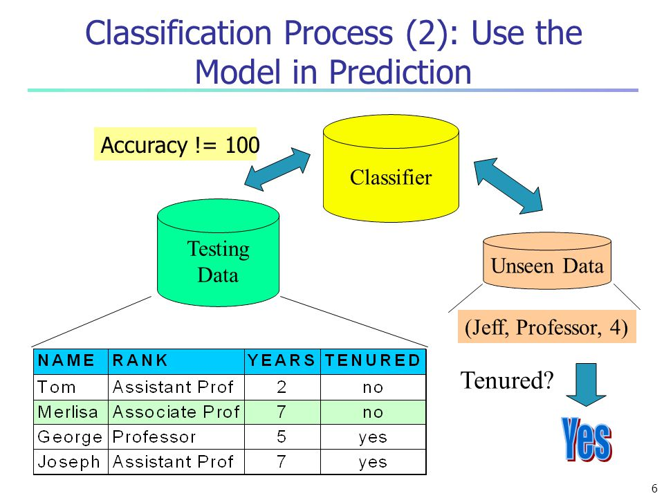 Classification Process (2): Use the Model in Prediction Classifier Testing Data Unseen Data (Jeff, Professor, 4) Tenured? Accuracy != 100 6