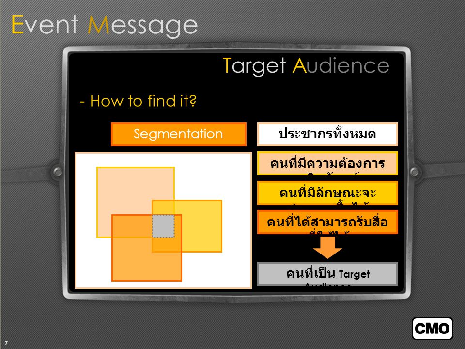 7 Event Message Target Audience - How to find it.