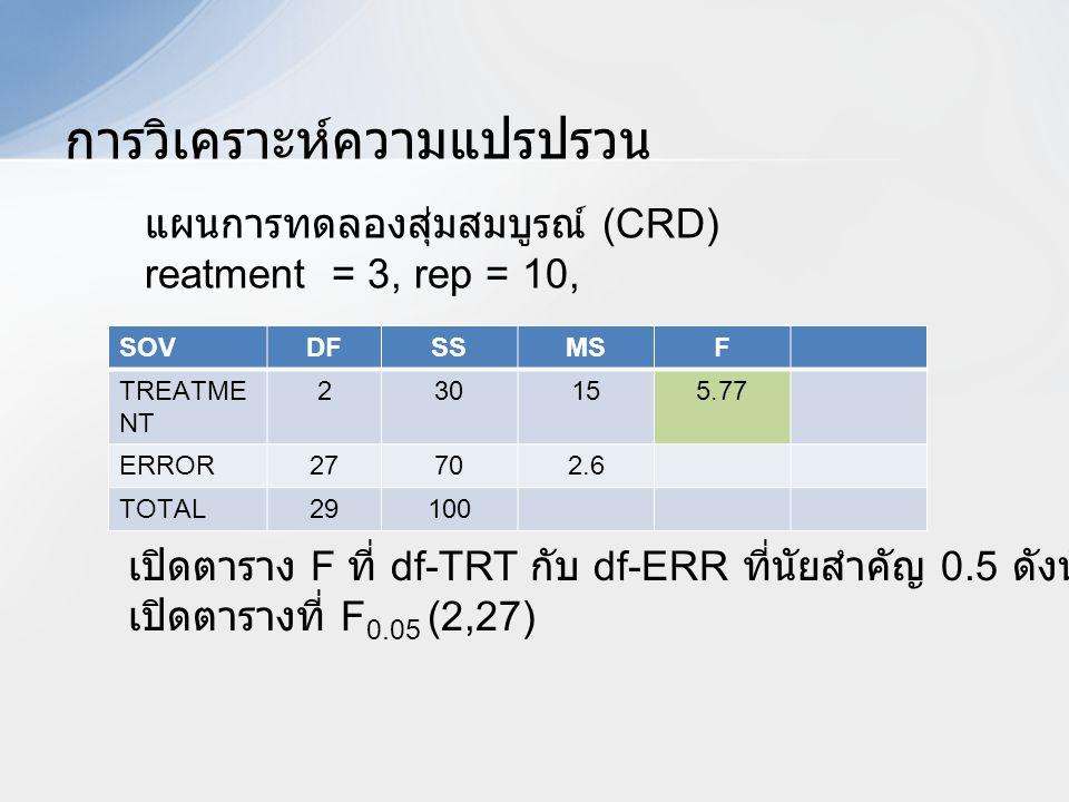 การวิเคราะห์ความแปรปรวน SOVDFSSMSF TREATME NT 230155.77 ERROR27702.6 TOTAL29100 แผนการทดลองสุ่มสมบูรณ์ (CRD) reatment = 3, rep = 10, เปิดตาราง F ที่ d