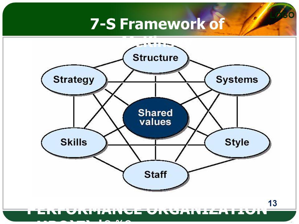 LOGO ผลการดำเนินงาน ตามคำรับรองการ (HIGH PERFORMANCE ORGANI(HIGH PERFORMANCE ORGANIZATION : HPO)Z) ปฏิบัติราช 13 7-S Framework of McKinsey