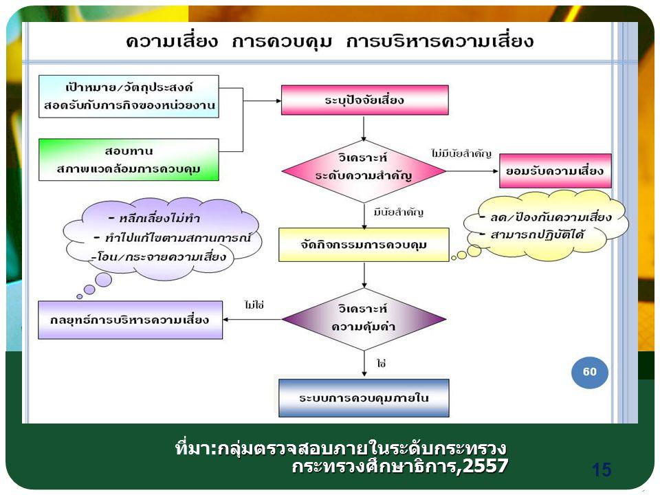 15 กลุ่มตรวจสอบภายในระดับกระทรวง ที่มา : กลุ่มตรวจสอบภายในระดับกระทรวง กระทรวงศึกษาธิการ,2557 กระทรวงศึกษาธิการ,2557