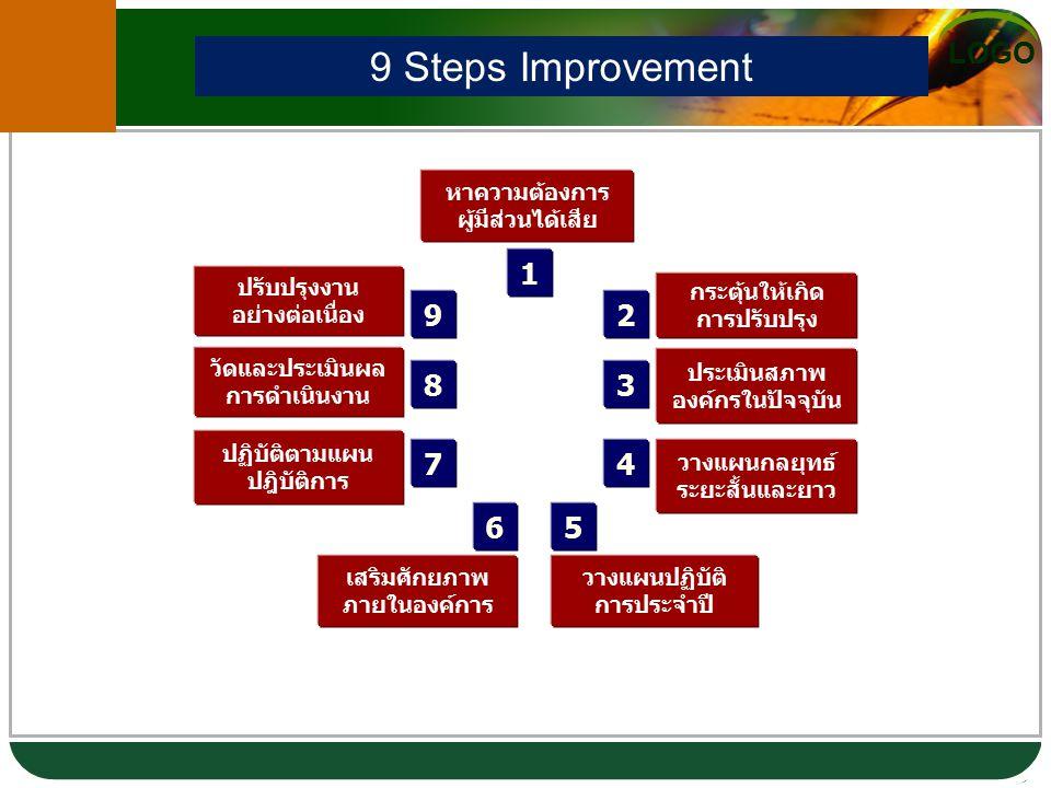 LOGO 1 2 4 3 7 56 8 9 หาความต้องการ ผู้มีส่วนได้เสีย กระตุ้นให้เกิด การปรับปรุง ประเมินสภาพ องค์กรในปัจจุบัน วางแผนกลยุทธ์ ระยะสั้นและยาว วางแผนปฏิบัติ การประจำปี ปฏิบัติตามแผน ปฎิบัติการ เสริมศักยภาพ ภายในองค์การ วัดและประเมินผล การดำเนินงาน ปรับปรุงงาน อย่างต่อเนื่อง 9 Steps Improvement