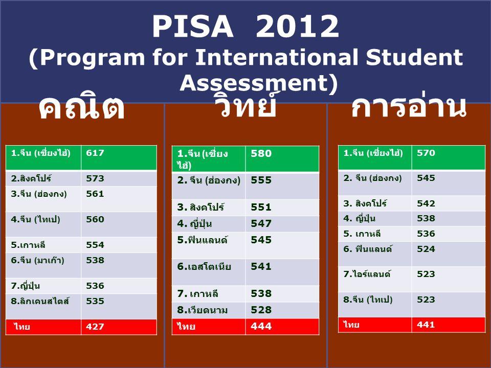LOGO PISA 2012 (Program for International Student Assessment) คณิต วิทย์การอ่าน 1.