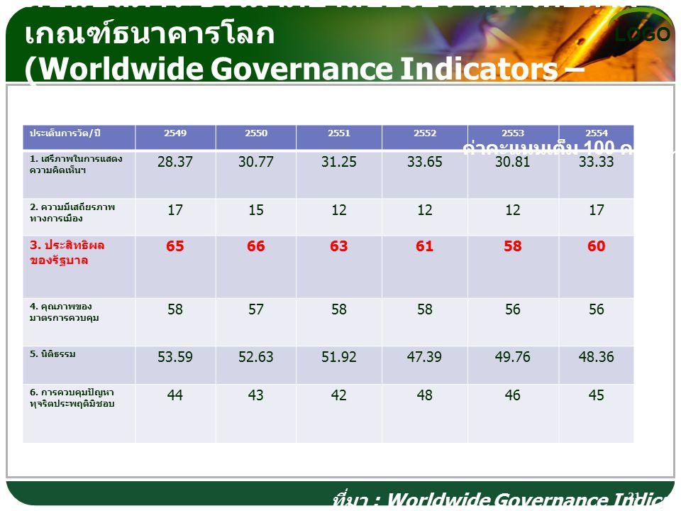 LOGO ดัชนีชี้สภาวะธรรมาภิบาลของประเทศไทยตาม เกณฑ์ธนาคารโลก (Worldwide Governance Indicators – WGI) 21 ประเด็นการวัด / ปี 254925502551255225532554 1.