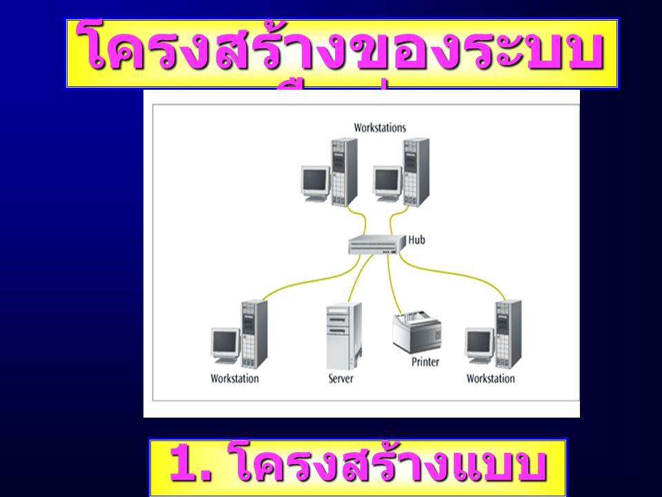 โครงสร้างของระบบ เครือข่าย 1. โครงสร้างแบบ ดาว