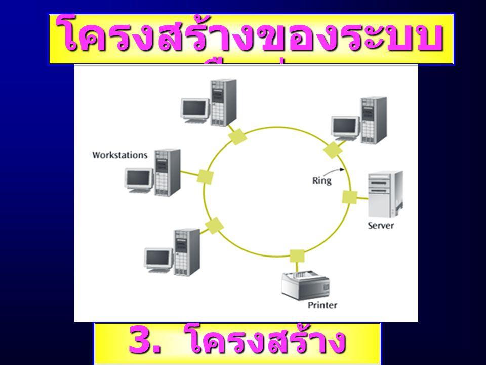 โครงสร้างของระบบ เครือข่าย 3. โครงสร้าง แบบแหวน