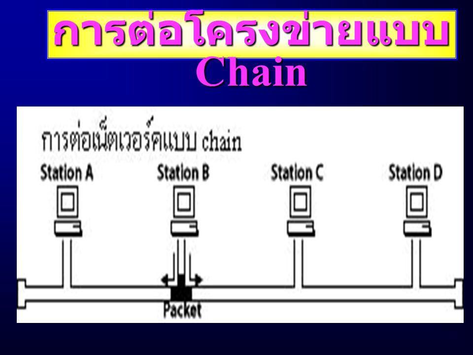 การต่อโครงข่ายแบบ Chain