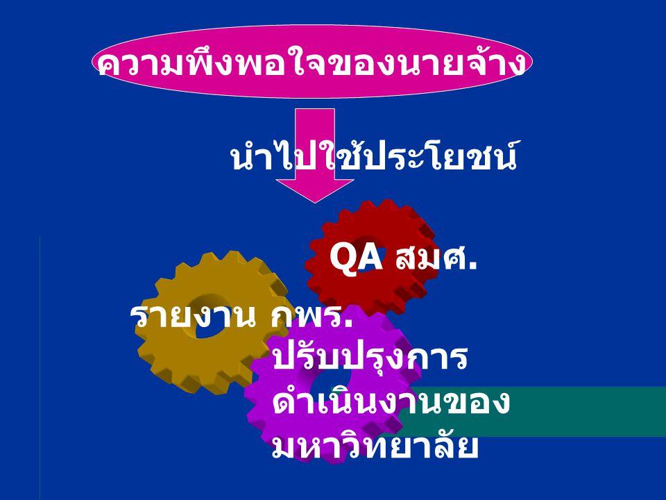 ความพึงพอใจของนายจ้าง รายงาน กพร. QA สมศ. ปรับปรุงการ ดำเนินงานของ มหาวิทยาลัย นำไปใช้ประโยชน์