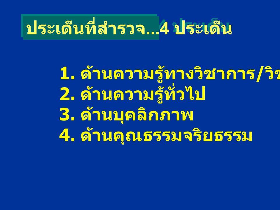 ประเด็นที่สำรวจ...4 ประเด็น 1. ด้านความรู้ทางวิชาการ / วิชาชีพ 2.