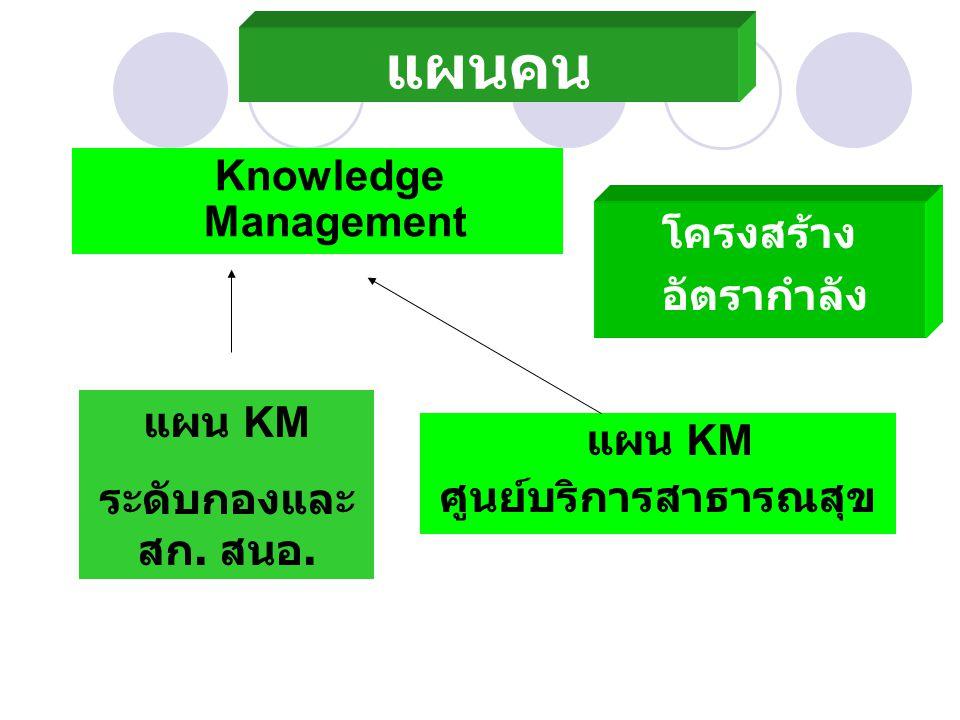 แผนคน โครงสร้าง อัตรากำลัง Knowledge Management แผน KM ศูนย์บริการสาธารณสุข แผน KM ระดับกองและ สก.