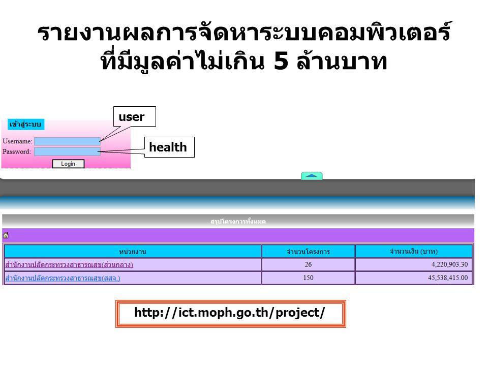 รายงานผลการจัดหาระบบคอมพิวเตอร์ ที่มีมูลค่าไม่เกิน 5 ล้านบาท user health http://ict.moph.go.th/project/