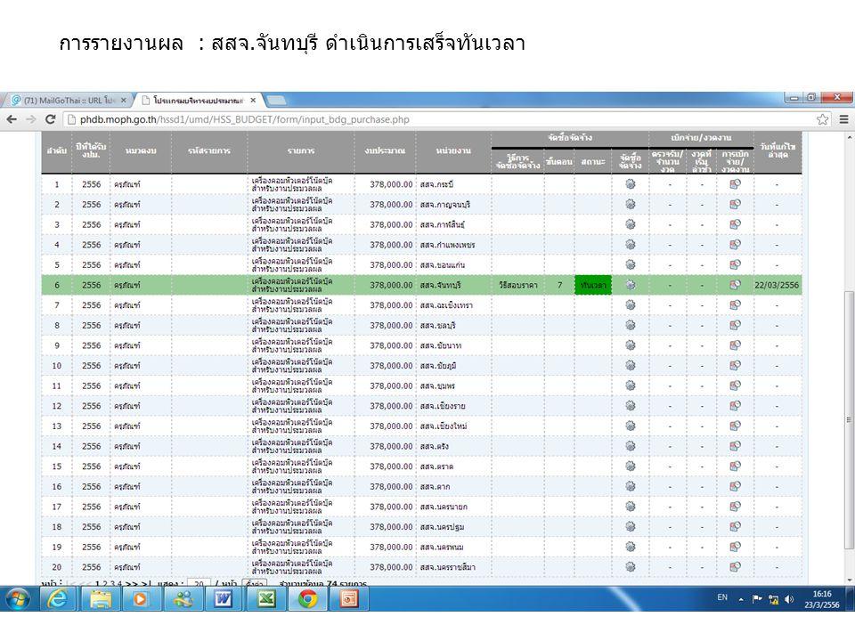 การรายงานผล : สสจ.จันทบุรี ดำเนินการเสร็จทันเวลา