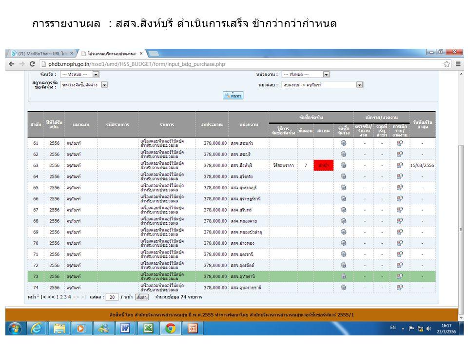 การรายงานผล : สสจ.สิงห์บุรี ดำเนินการเสร็จ ช้ากว่ากว่ากำหนด