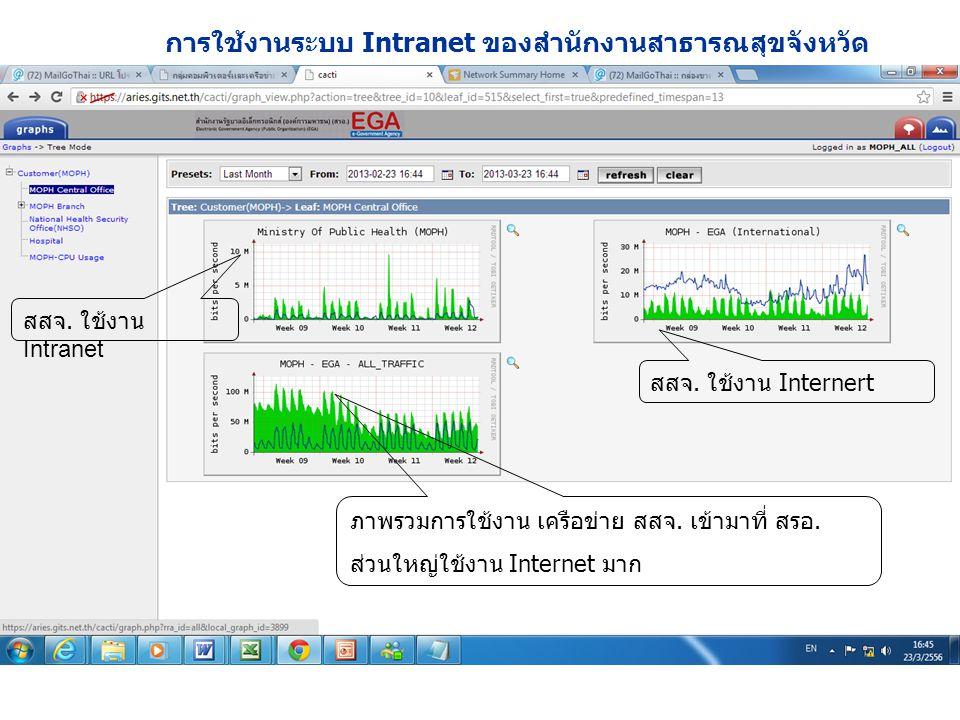 สสจ. ใช้งาน Internert สสจ. ใช้งาน Intranet ภาพรวมการใช้งาน เครือข่าย สสจ. เข้ามาที่ สรอ. ส่วนใหญ่ใช้งาน Internet มาก การใช้งานระบบ Intranet ของสำนักงา