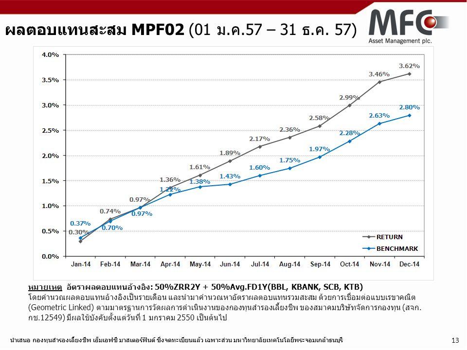 นำเสนอ กองทุนสำรองเลี้ยงชีพ เอ็มเอฟซี มาสเตอร์ฟันด์ ซึ่งจดทะเบียนแล้ว เฉพาะส่วน มหาวิทยาลัยเทคโนโลยีพระจอมเกล้าธนบุรี 13 ผลตอบแทนสะสม MPF02 (01 ม.ค.57