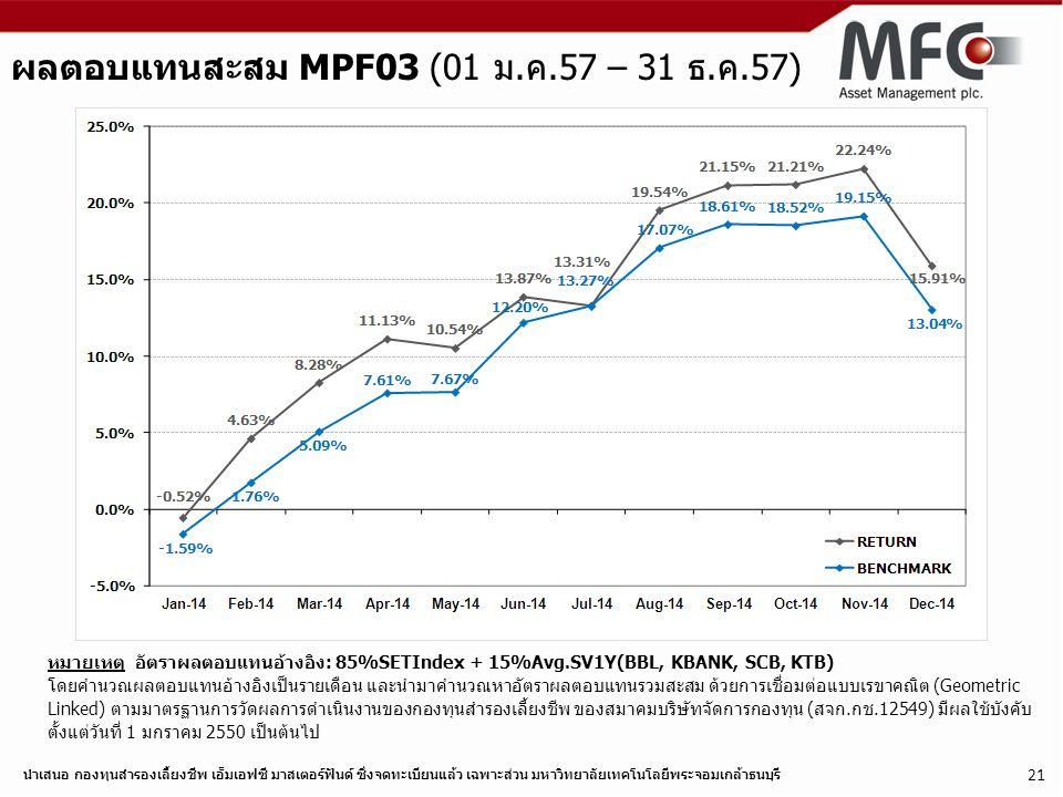 นำเสนอ กองทุนสำรองเลี้ยงชีพ เอ็มเอฟซี มาสเตอร์ฟันด์ ซึ่งจดทะเบียนแล้ว เฉพาะส่วน มหาวิทยาลัยเทคโนโลยีพระจอมเกล้าธนบุรี 21 ผลตอบแทนสะสม MPF03 (01 ม.ค.57