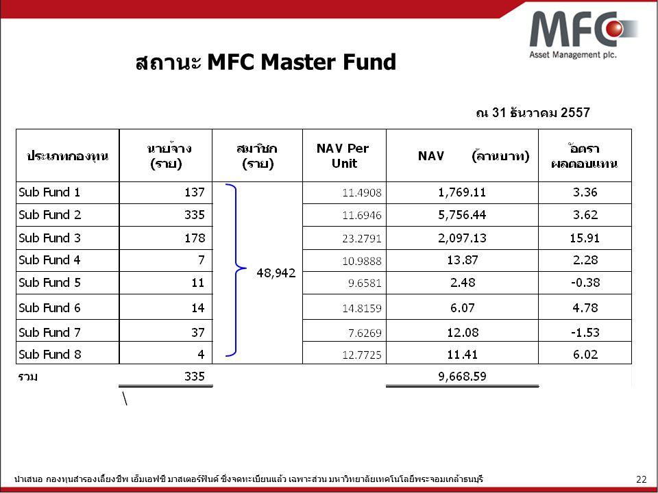 นำเสนอ กองทุนสำรองเลี้ยงชีพ เอ็มเอฟซี มาสเตอร์ฟันด์ ซึ่งจดทะเบียนแล้ว เฉพาะส่วน มหาวิทยาลัยเทคโนโลยีพระจอมเกล้าธนบุรี 22 สถานะ MFC Master Fund ณ 31 ธั