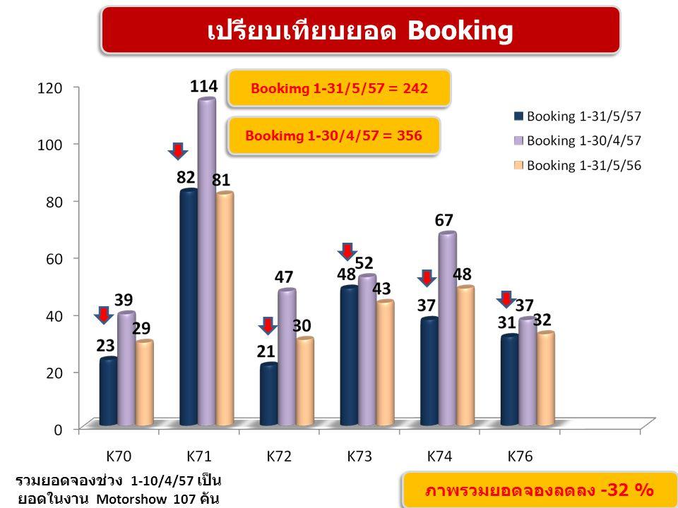 เปรียบเทียบยอด Booking รวมยอดจองช่วง 1-10/4/57 เป็น ยอดในงาน Motorshow 107 คัน ภาพรวมยอดจองลดลง -32 % Bookimg 1-31/5/57 = 242 Bookimg 1-30/4/57 = 356