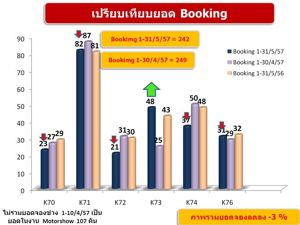 เปรียบเทียบยอด Booking ไม่รวมยอดจองช่วง 1-10/4/57 เป็น ยอดในงาน Motorshow 107 คัน ภาพรวมยอดจองลดลง -3 % Bookimg 1-31/5/57 = 242 Bookimg 1-30/4/57 = 24