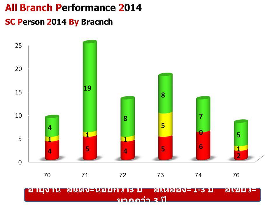 อายุงาน สีแดง = น้อยกว่า 3 ปี สีเหลือง = 1-3 ปี สีเขียว = มากกว่า 3 ปี