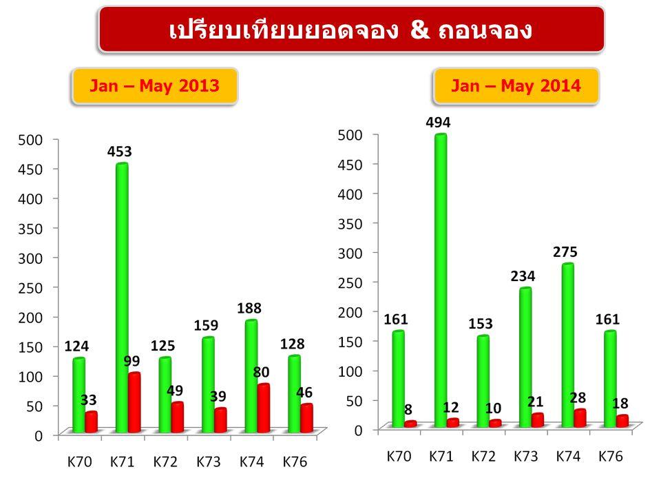 เปรียบเทียบยอดจอง & ถอนจอง Jan – May 2013 Jan – May 2014