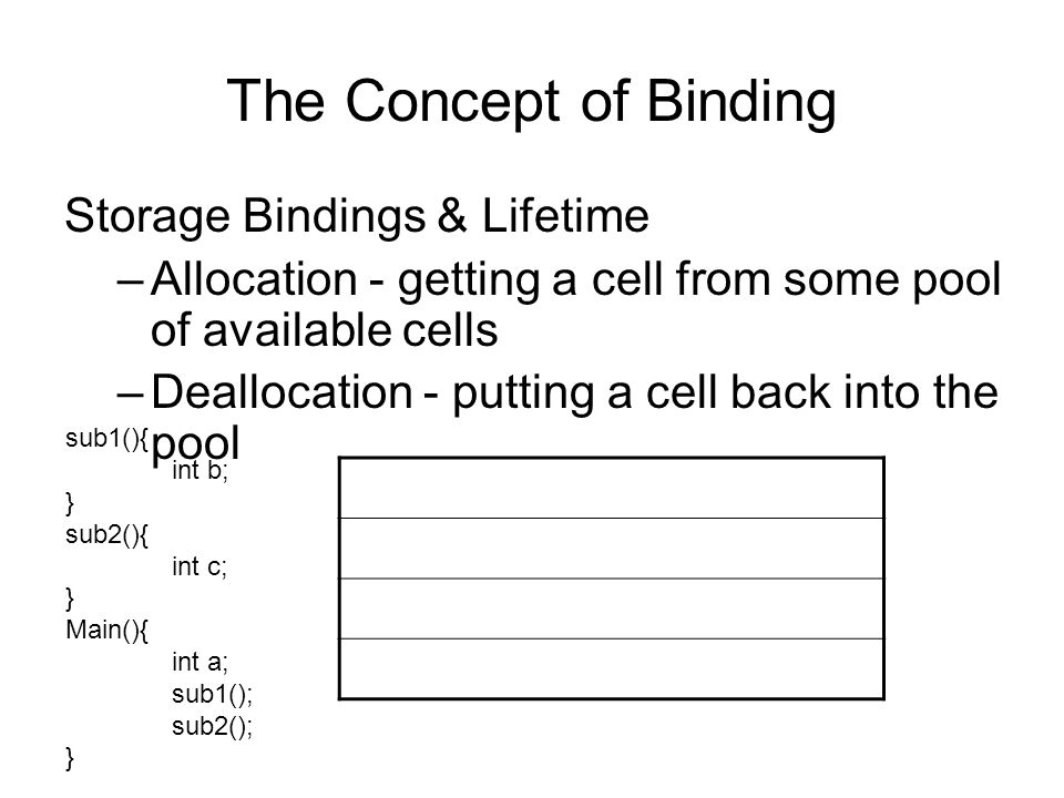The Concept of Binding Storage Bindings & Lifetime –Allocation - getting a cell from some pool of available cells –Deallocation - putting a cell back into the pool sub1(){ int b; } sub2(){ int c; } Main(){ int a; sub1(); sub2(); }