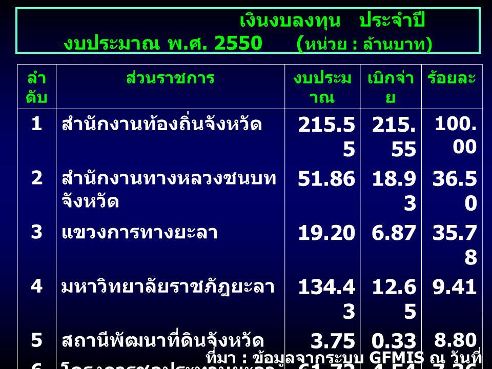 ลำ ดับ ส่วนราชการงบประม าณ เบิกจ่า ย ร้อยละ 1 สำนักงานท้องถิ่นจังหวัด 215.5 5 100. 00 2 สำนักงานทางหลวงชนบท จังหวัด 51.8618.9 3 36.5 0 3 แขวงการทางยะล