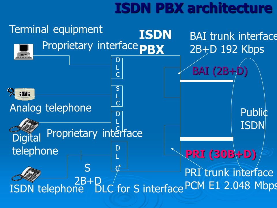 ISDN PBX architecture Digital telephone Analog telephone Terminal equipment Proprietary interface ISDN PBX BAI (2B+D) PRI (30B+D) Public ISDN BAI trun