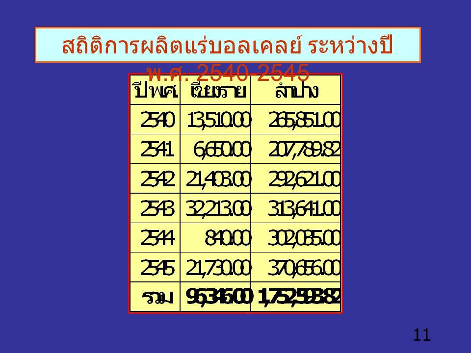11 สถิติการผลิตแร่บอลเคลย์ ระหว่างปี พ. ศ. 2540-2545