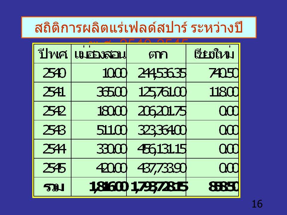 16 สถิติการผลิตแร่เฟลด์สปาร์ ระหว่างปี พ. ศ. 2540-2545