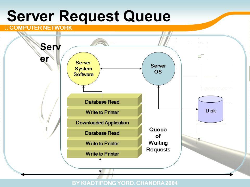 BY KIADTIPONG YORD. CHANDRA 2004 :: COMPUTER NETWORK Server Request Queue Disk Server OS Server System Software Serv er Write to Printer Database Read