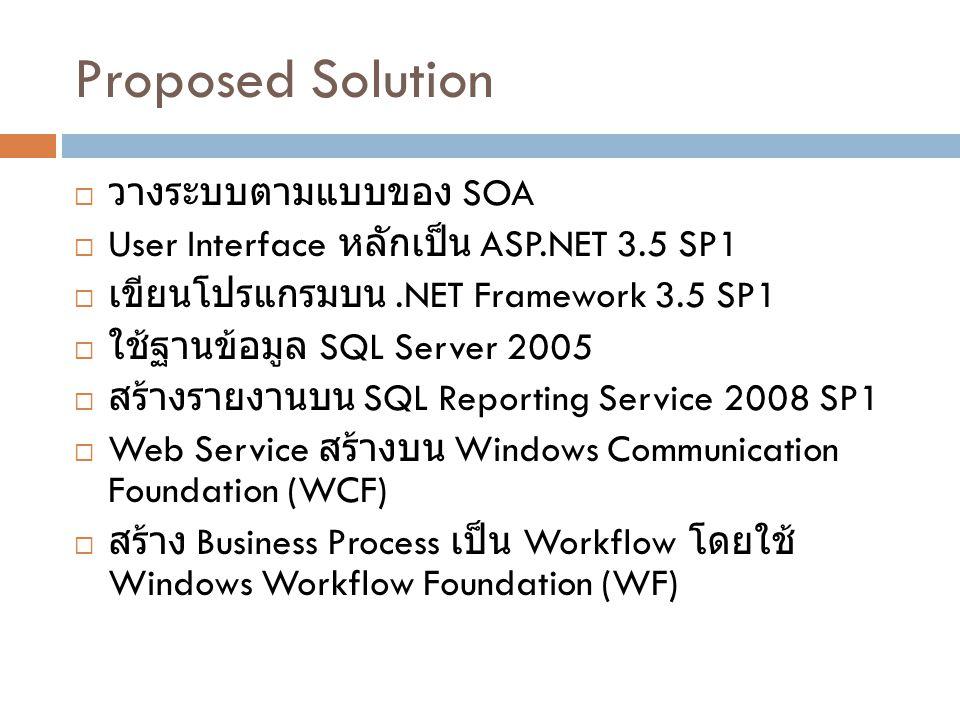 Proposed Solution  วางระบบตามแบบของ SOA  User Interface หลักเป็น ASP.NET 3.5 SP1  เขียนโปรแกรมบน.NET Framework 3.5 SP1  ใช้ฐานข้อมูล SQL Server 2005  สร้างรายงานบน SQL Reporting Service 2008 SP1  Web Service สร้างบน Windows Communication Foundation (WCF)  สร้าง Business Process เป็น Workflow โดยใช้ Windows Workflow Foundation (WF)