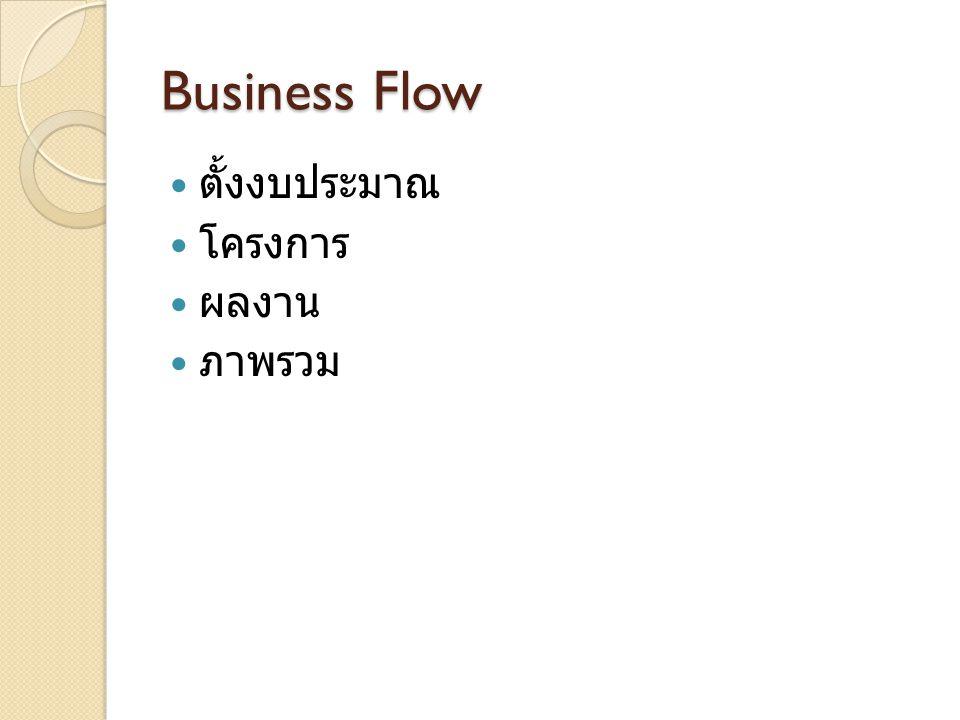 Business Flow ตั้งงบประมาณ โครงการ ผลงาน ภาพรวม