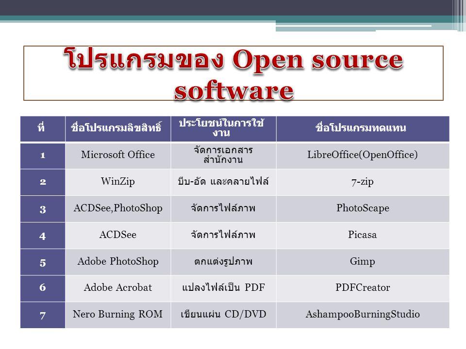 ที่ชื่อโปรแกรมลิขสิทธิ์ ประโยชน์ในการใช้ งาน ชื่อโปรแกรมทดแทน 1Microsoft Office จัดการเอกสาร สำนักงาน LibreOffice(OpenOffice) 2WinZip บีบ - อัด และคลายไฟล์ 7-zip 3ACDSee,PhotoShop จัดการไฟล์ภาพ PhotoScape 4ACDSee จัดการไฟล์ภาพ Picasa 5Adobe PhotoShop ตกแต่งรูปภาพ Gimp 6Adobe Acrobat แปลงไฟล์เป็น PDF PDFCreator 7Nero Burning ROM เขียนแผ่น CD/DVD AshampooBurningStudio