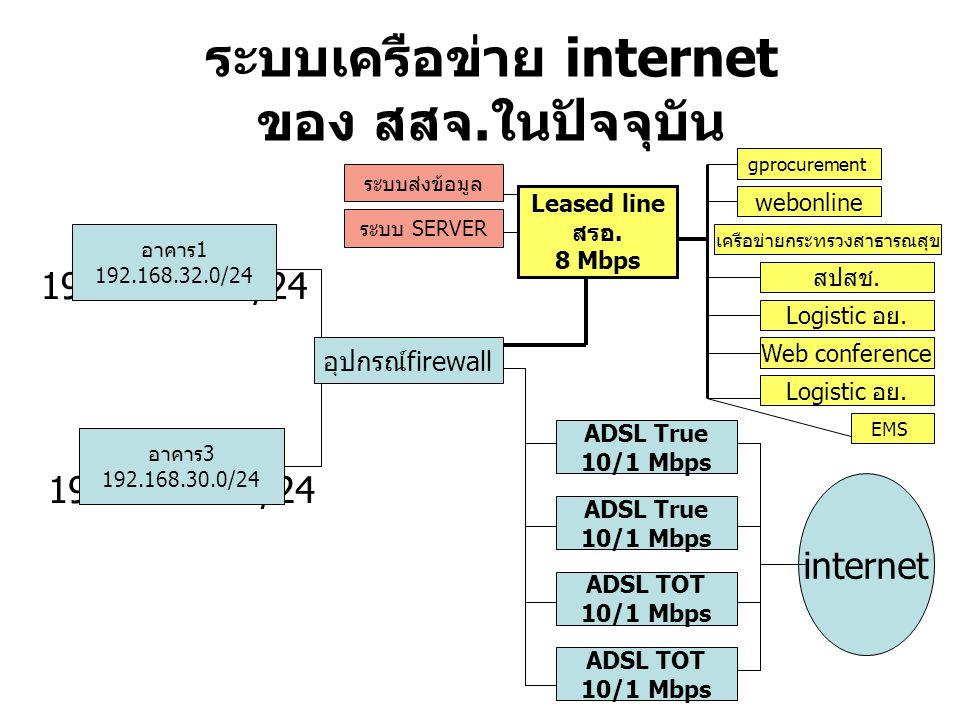 ระบบเครือข่าย internet ของ สสจ.ในปัจจุบัน สรอ.