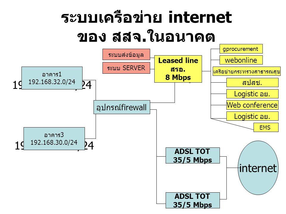 ระบบเครือข่าย internet ของ สสจ.ในอนาคต สรอ.