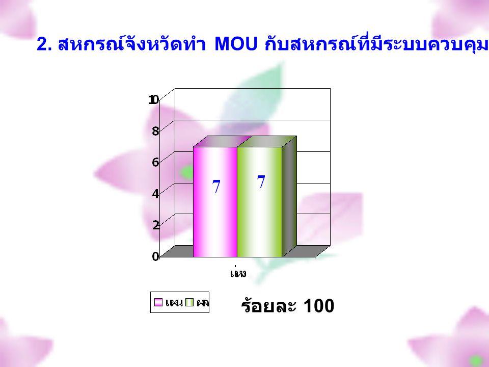 ร้อยละ 100 2. สหกรณ์จังหวัดทำ MOU กับสหกรณ์ที่มีระบบควบคุมภายในระดับดีถึงดีมาก