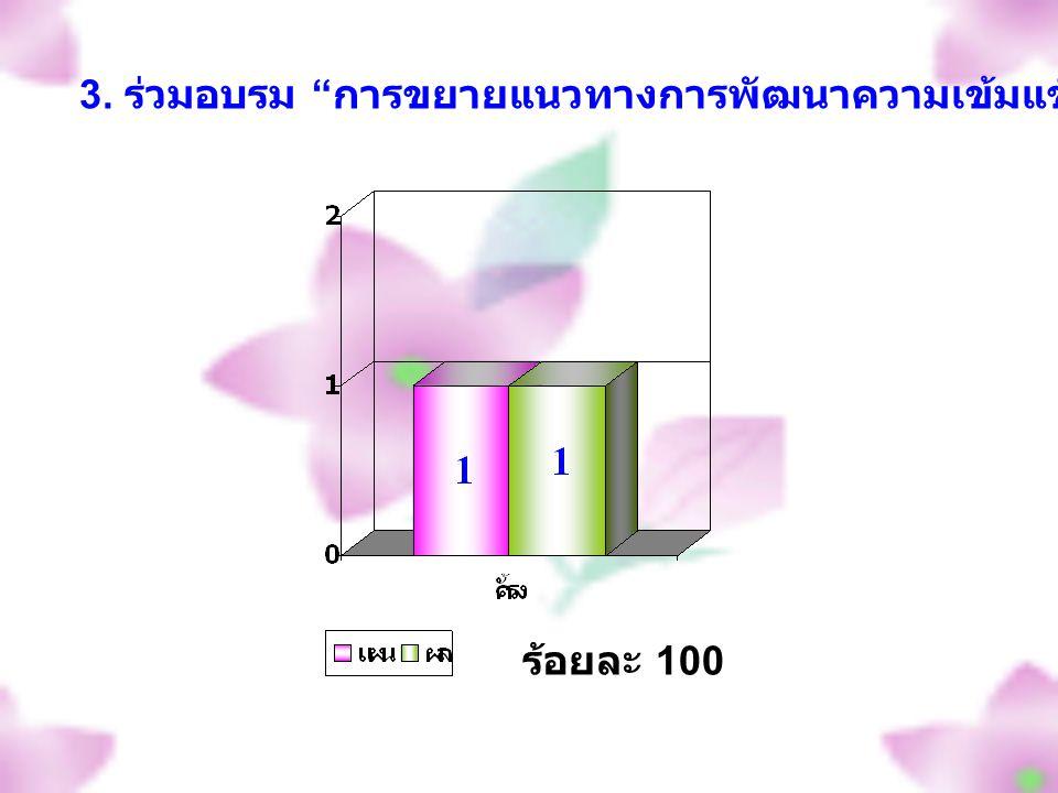 ร้อยละ 100 3. ร่วมอบรม การขยายแนวทางการพัฒนาความเข้มแข็งของสหกรณ์สู่ระดับกลุ่ม